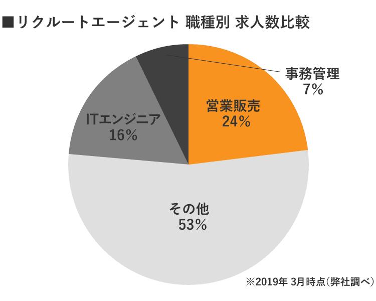 リクルートエージェント京都職種別求人数