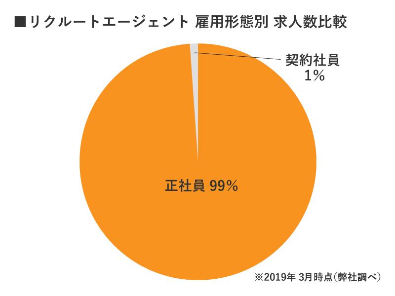 リクルートエージェント新潟雇用別求人数