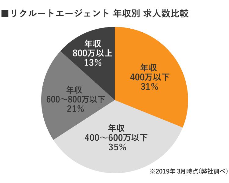 リクルートエージェント仙台 年収別求人数
