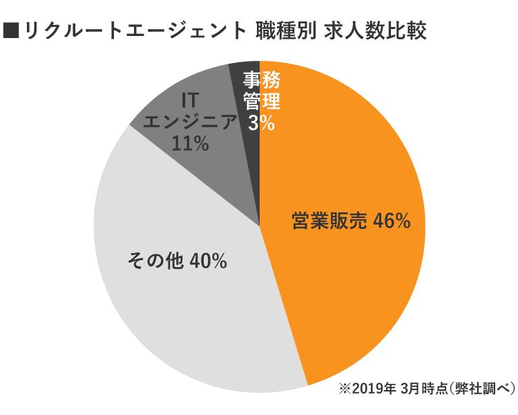 リクルートエージェント仙台雇用別求人数