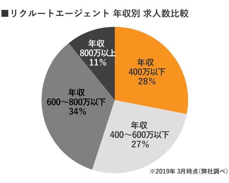 静岡リクルートエージェント年収別求人数