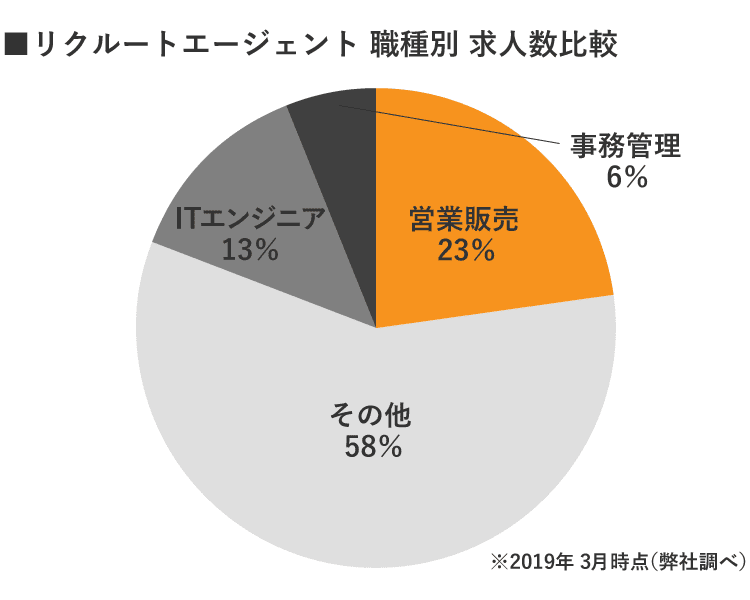 静岡リクルートエージェント職種別求人数