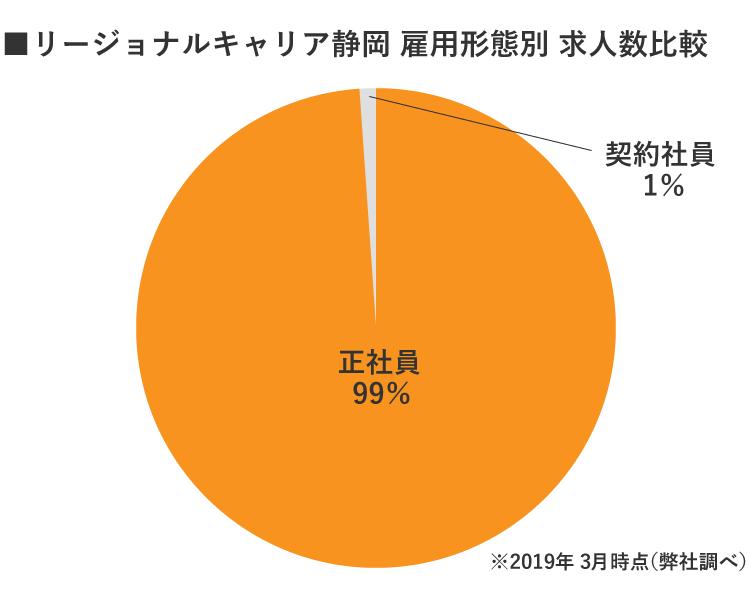 静岡リージョナルキャリア雇用別求人数