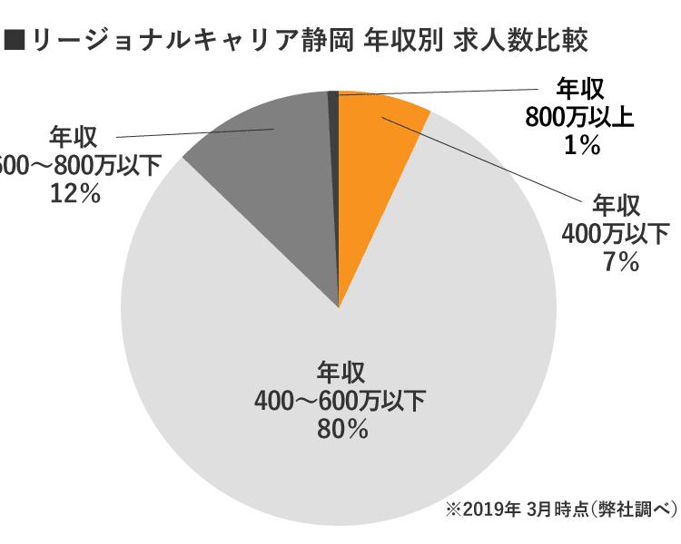 静岡リージョナルキャリア年収別求人数