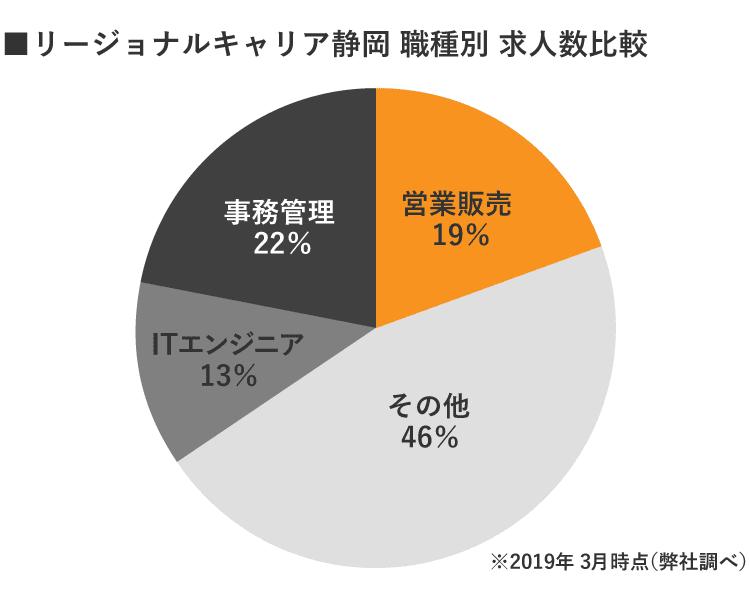 静岡リージョナルキャリア職種別求人数