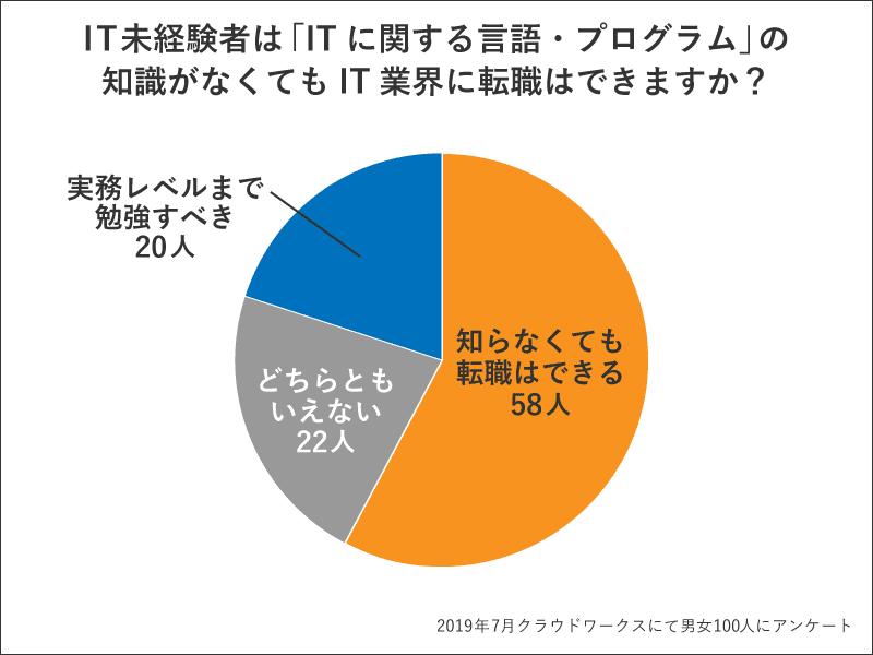 IT未経験者は「ITに関する言 語・プログラム」の知識がなくてもIT業界に転職はできますか?