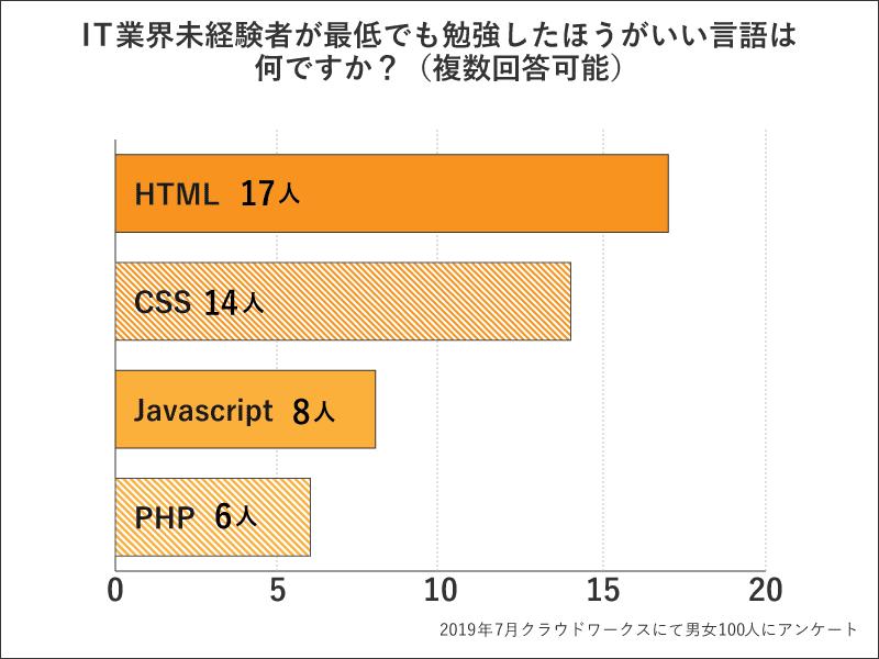 Web系に進みたい方へ 勉強したほうが良い言語