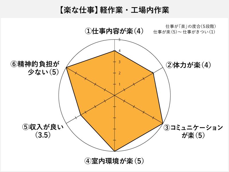 軽作業・工場内作業