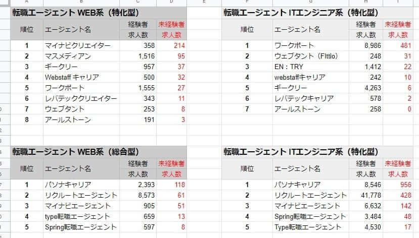ITweb求人数比較表