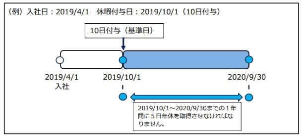 派遣 有給の付与日数図