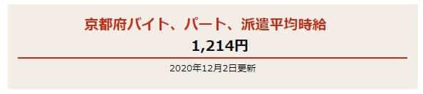 京都府の派遣平均給料