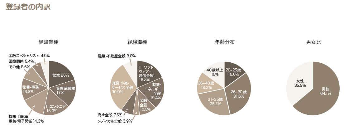 パソナキャリア グラフ